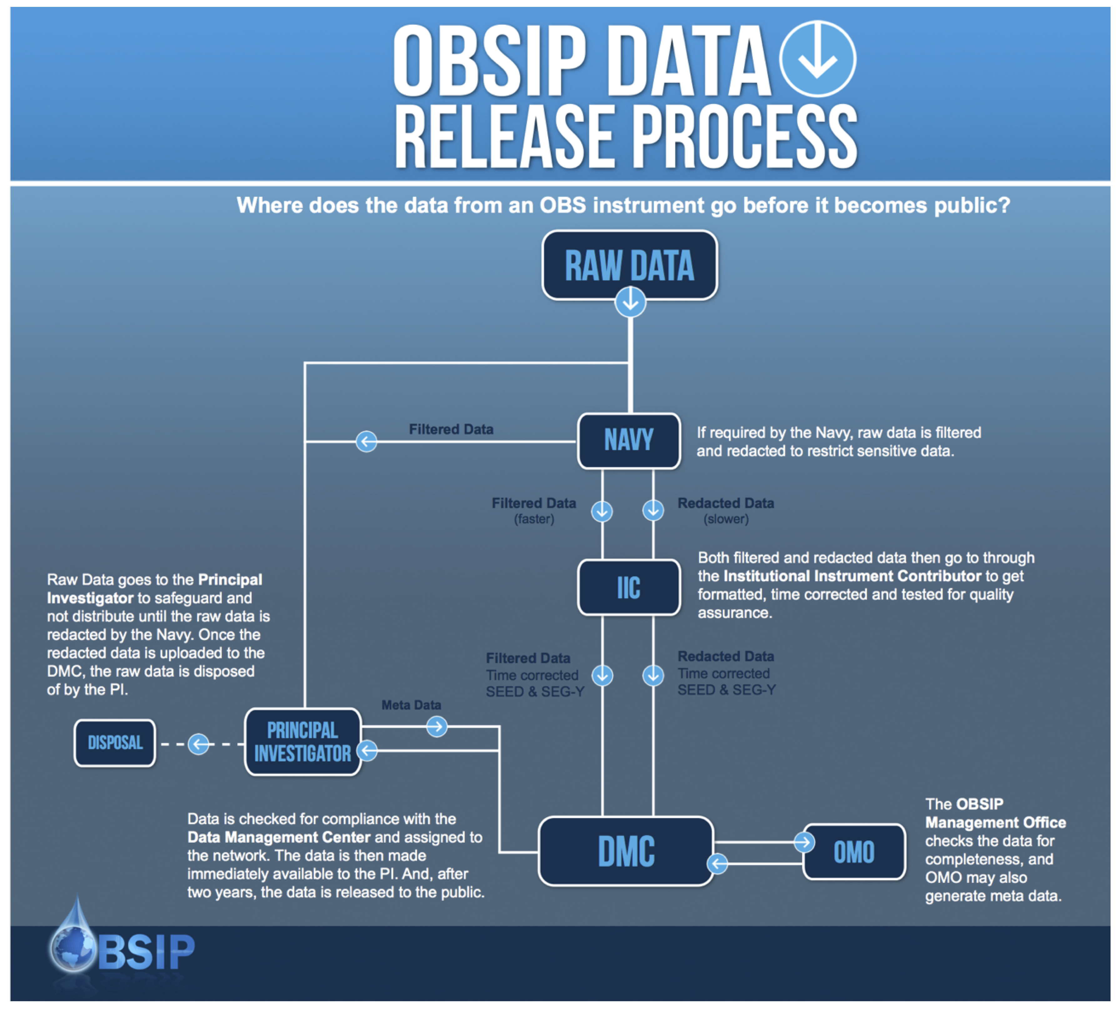 OBSIP Data Release Process